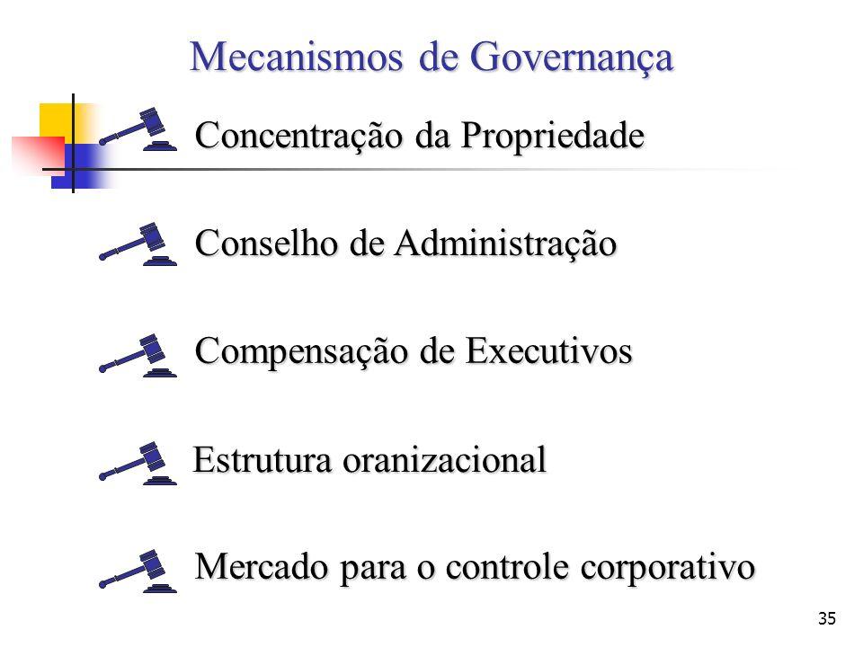 35 Mecanismos de Governança Concentração da Propriedade Conselho de Administração Compensação de Executivos Estrutura oranizacional Mercado para o con