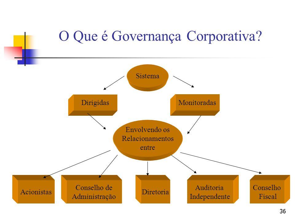 36 O Que é Governança Corporativa? Sistema DirigidasMonitoradas Envolvendo os Relacionamentos entre Acionistas Conselho de Administração Diretoria Aud