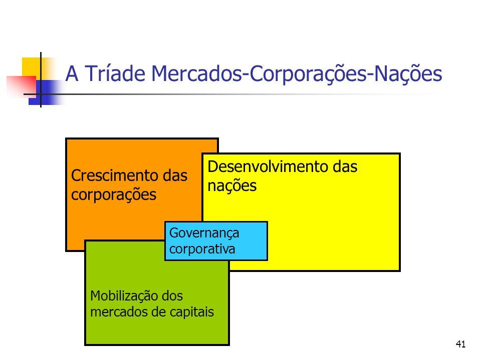 41 A Tríade Mercados-Corporações-Nações Crescimento das corporações Desenvolvimento das nações Mobilização dos mercados de capitais Governança corpora