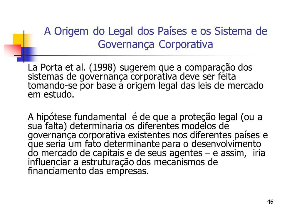 46 A Origem do Legal dos Países e os Sistema de Governança Corporativa La Porta et al. (1998) sugerem que a comparação dos sistemas de governança corp