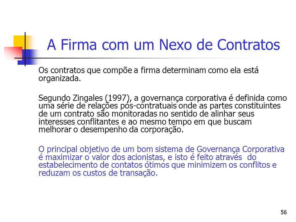 56 A Firma com um Nexo de Contratos Os contratos que compõe a firma determinam como ela está organizada. Segundo Zingales (1997), a governança corpora