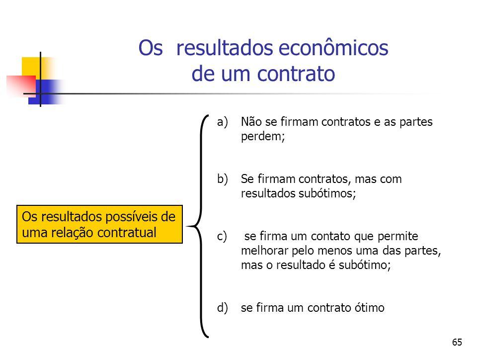 65 Os resultados econômicos de um contrato Os resultados possíveis de uma relação contratual a)Não se firmam contratos e as partes perdem; b)Se firmam