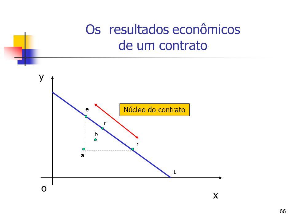 66 Os resultados econômicos de um contrato x y o a b e r t r Núcleo do contrato