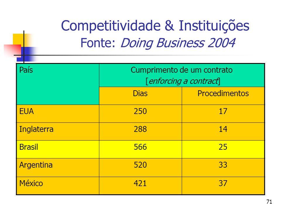 71 Competitividade & Instituições Fonte: Doing Business 2004 PaísCumprimento de um contrato [enforcing a contract] DiasProcedimentos EUA25017 Inglater