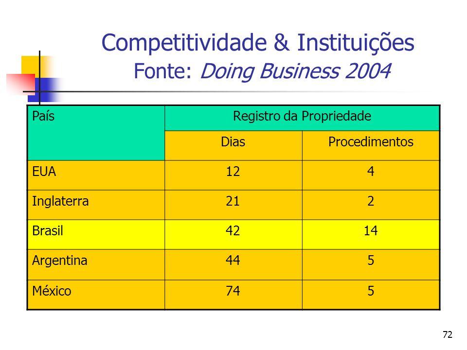 72 Competitividade & Instituições Fonte: Doing Business 2004 PaísRegistro da Propriedade DiasProcedimentos EUA124 Inglaterra212 Brasil4214 Argentina44