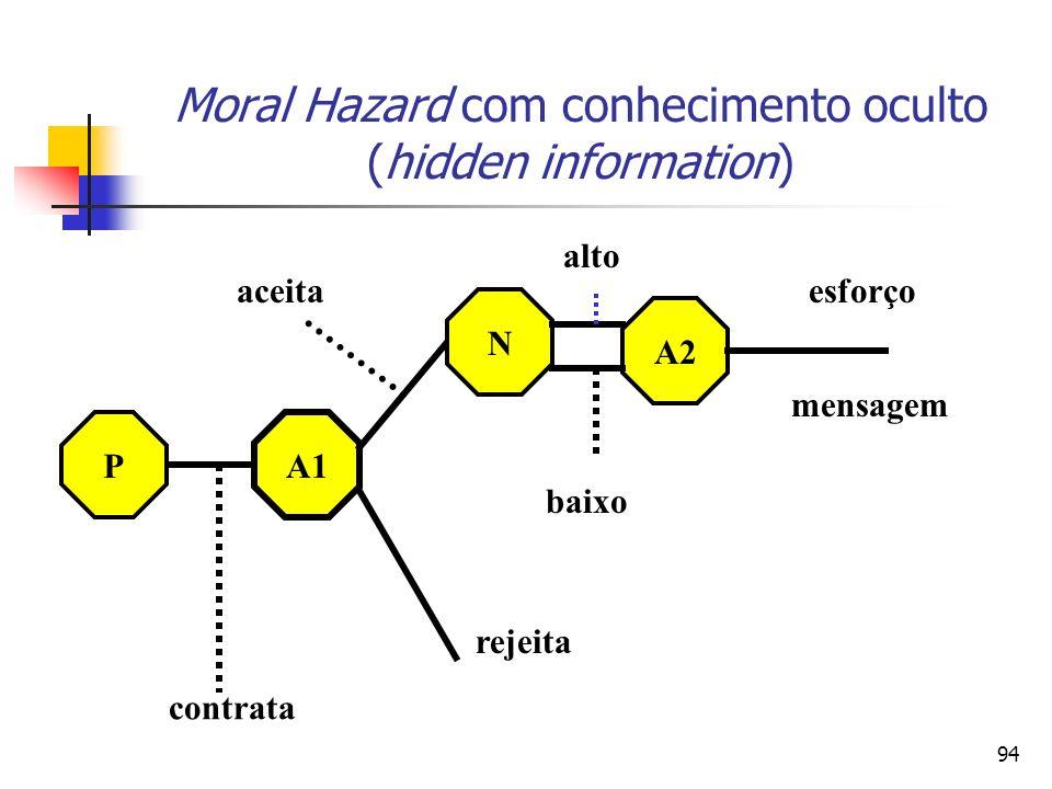 94 Moral Hazard com conhecimento oculto (hidden information) A1 P N A2 contrata rejeita aceita baixo alto mensagem esforço
