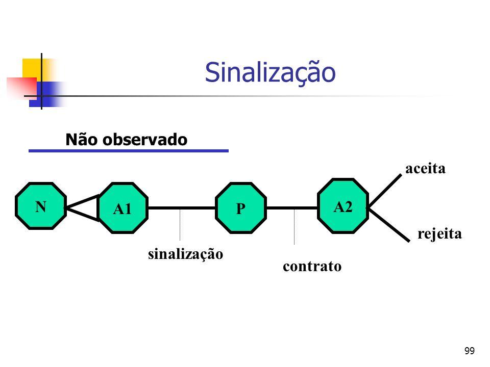 99 Sinalização N A1P A2 sinalização contrato aceita rejeita Não observado