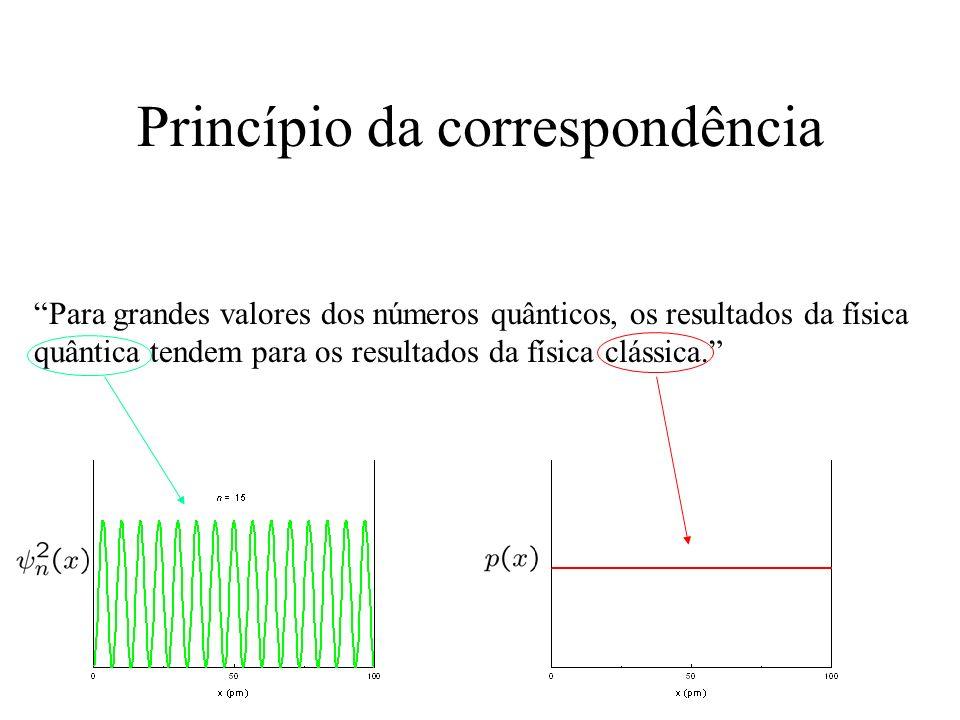 Princípio da correspondência Para grandes valores dos números quânticos, os resultados da física quântica tendem para os resultados da física clássica