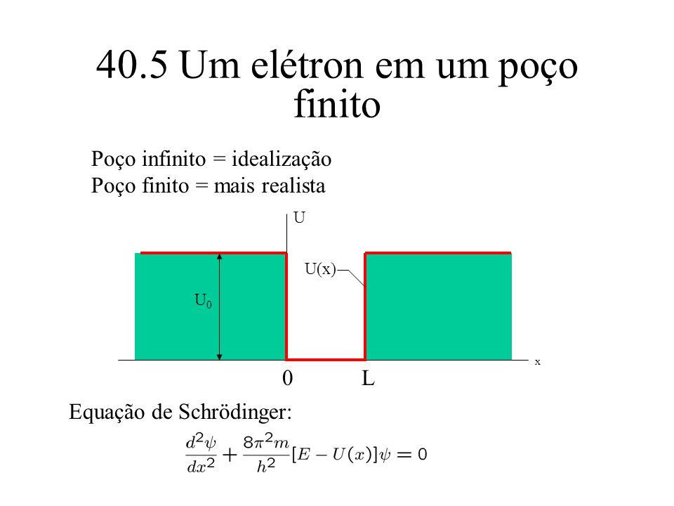 40.5 Um elétron em um poço finito x U0U0 0L Poço infinito = idealização Poço finito = mais realista U U(x) Equação de Schrödinger: