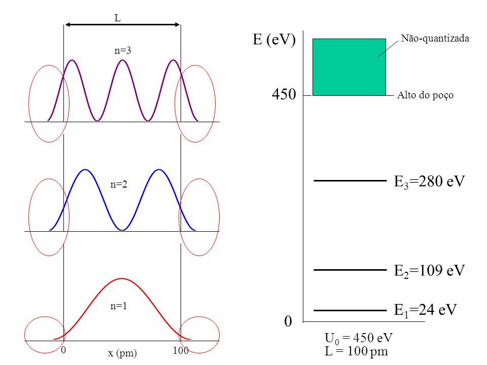 E (eV) E 1 =24 eV E 2 =109 eV E 3 =280 eV 0 450 Alto do poço Não-quantizada U 0 = 450 eV L = 100 pm 0 100 x (pm) n=1 n=2 n=3 L