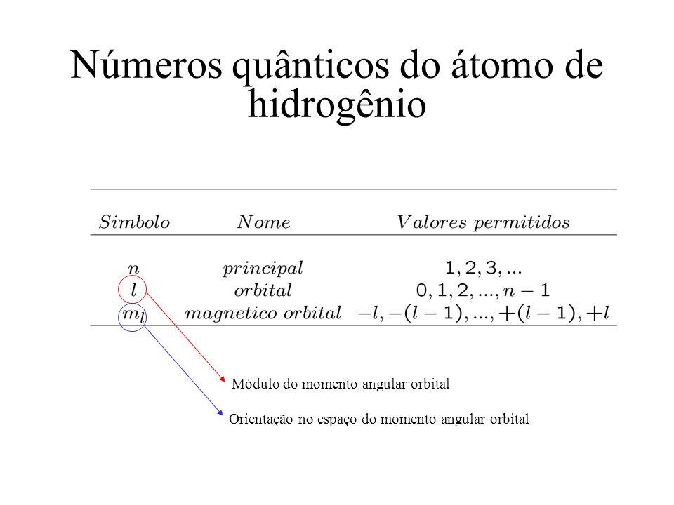 Números quânticos do átomo de hidrogênio Módulo do momento angular orbital Orientação no espaço do momento angular orbital