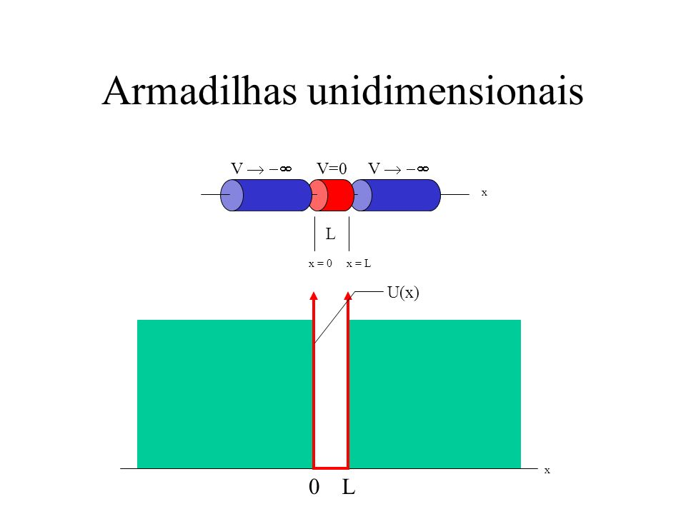 Armadilhas unidimensionais V V V=0 L x = 0 x = L x x U(x) 0L