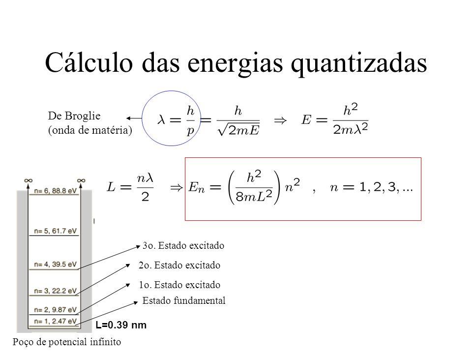 Cálculo das energias quantizadas L=0.39 nm Poço de potencial infinito Estado fundamental 1o. Estado excitado 2o. Estado excitado 3o. Estado excitado D