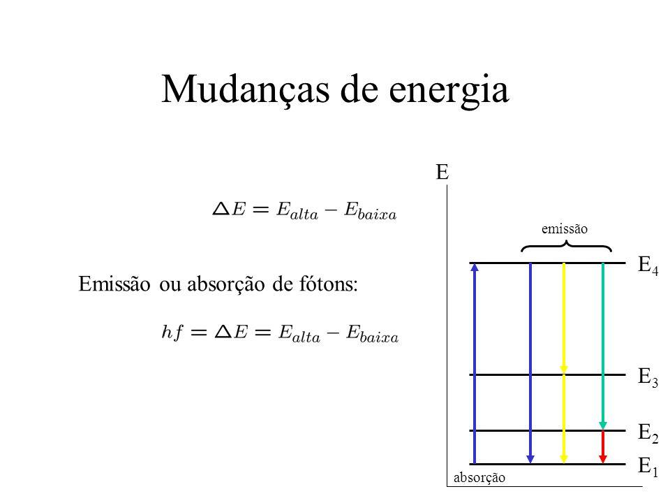 Mudanças de energia Emissão ou absorção de fótons: E E1E1 E2E2 E3E3 E4E4 absorção emissão