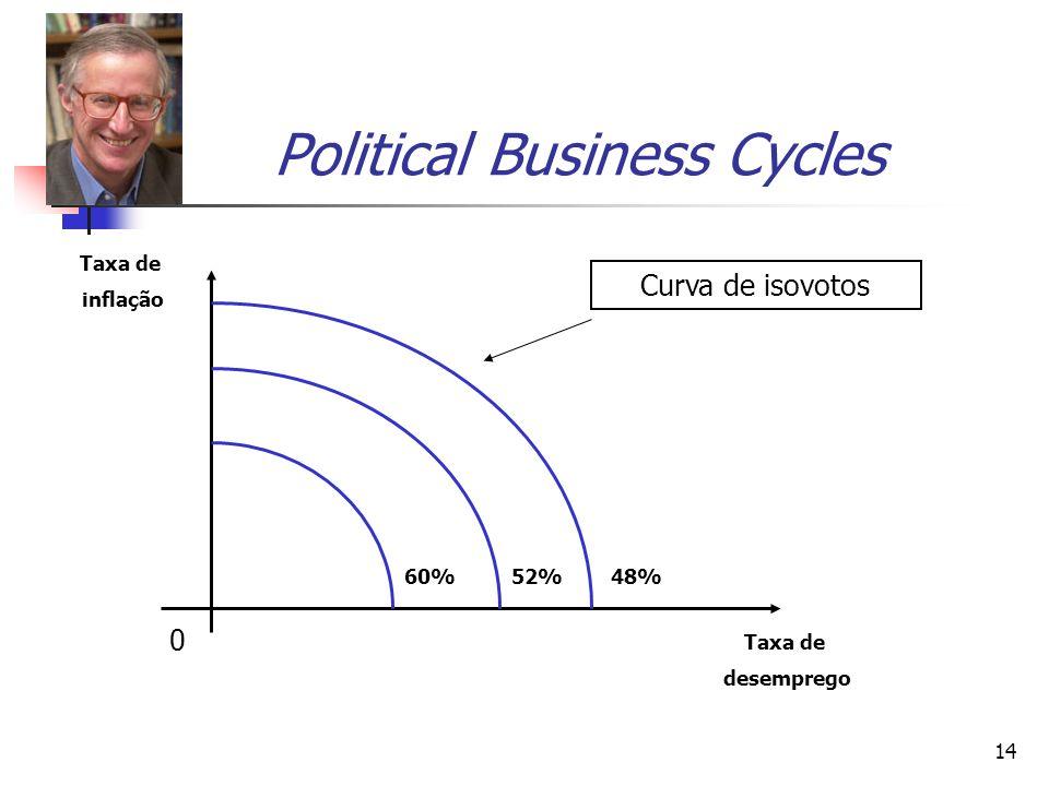 14 Political Business Cycles 0 Taxa de desemprego Taxa de inflação Curva de isovotos 48%60%52%