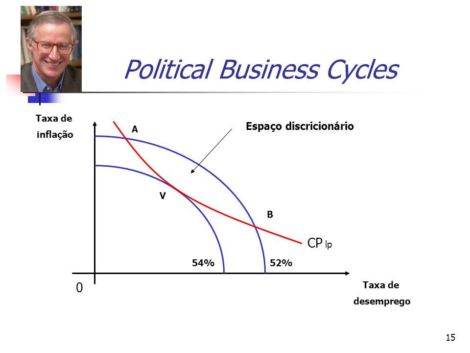 15 Political Business Cycles 0 Taxa de desemprego Taxa de inflação 54%52% A B Espaço discricionário V CP lp