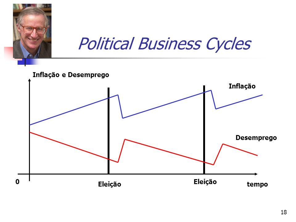 18 Political Business Cycles Inflação Desemprego tempo Inflação e Desemprego 0 Eleição