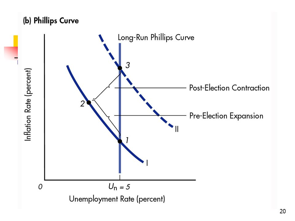 20 Figure 10: The Political Business Cycle