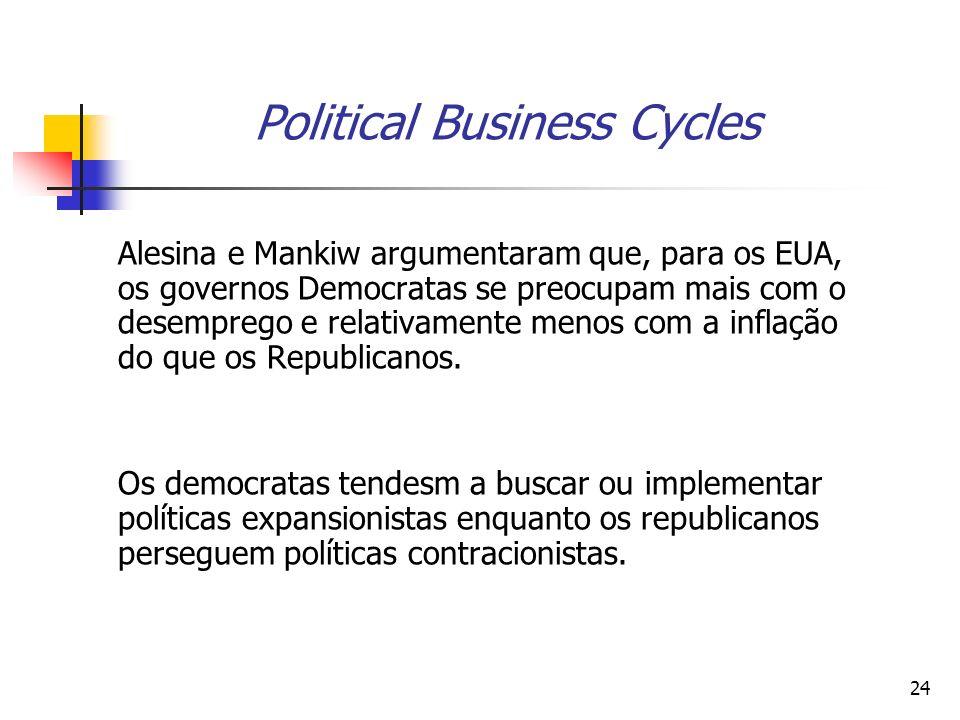 24 Political Business Cycles Alesina e Mankiw argumentaram que, para os EUA, os governos Democratas se preocupam mais com o desemprego e relativamente
