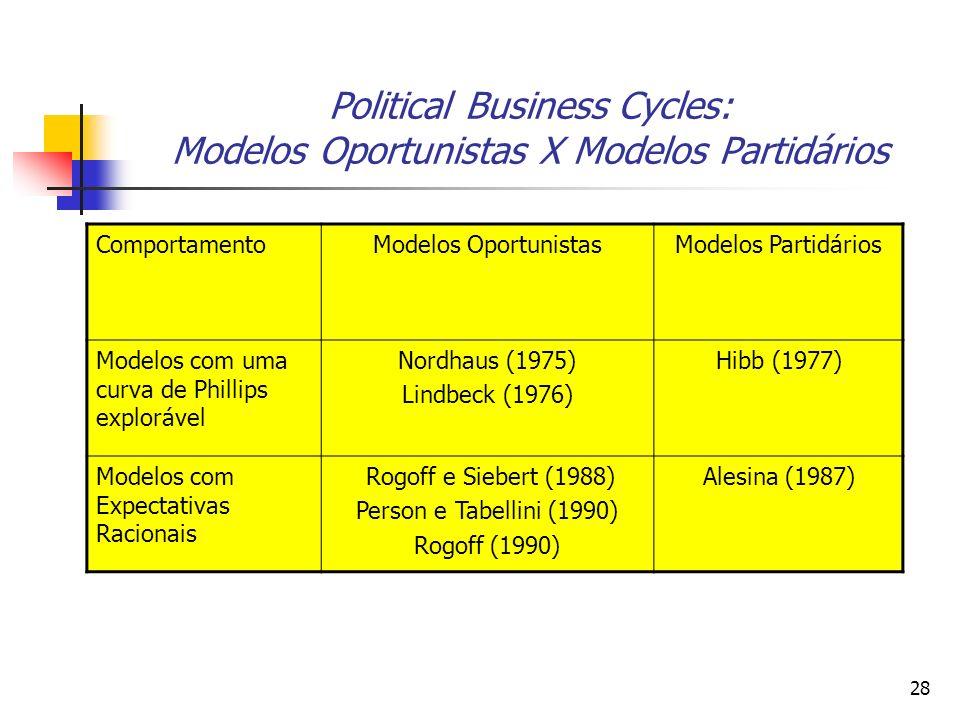 28 Political Business Cycles: Modelos Oportunistas X Modelos Partidários ComportamentoModelos OportunistasModelos Partidários Modelos com uma curva de