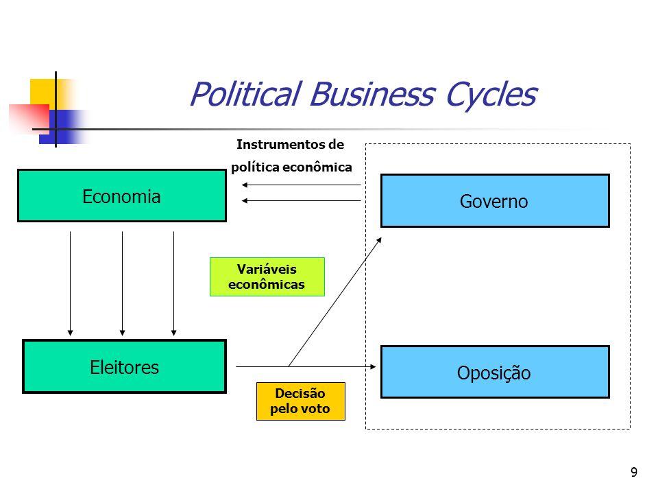 30 Political Business Cycles: Modelos Oportunistas Tradicionais Implicações Empíricas: - evita-se a desvalorização cambial antes da eleição; - a inflação começa a aumentar imediatamente antes ou imediatamente após as eleições; - recessão após as eleições, com gradual redução da inflação; - não há diferenças nas políticas e resultados entre diferentes governos; - os governantes são reeleitos quando o crescimento é alto e o desemprego é baixo;