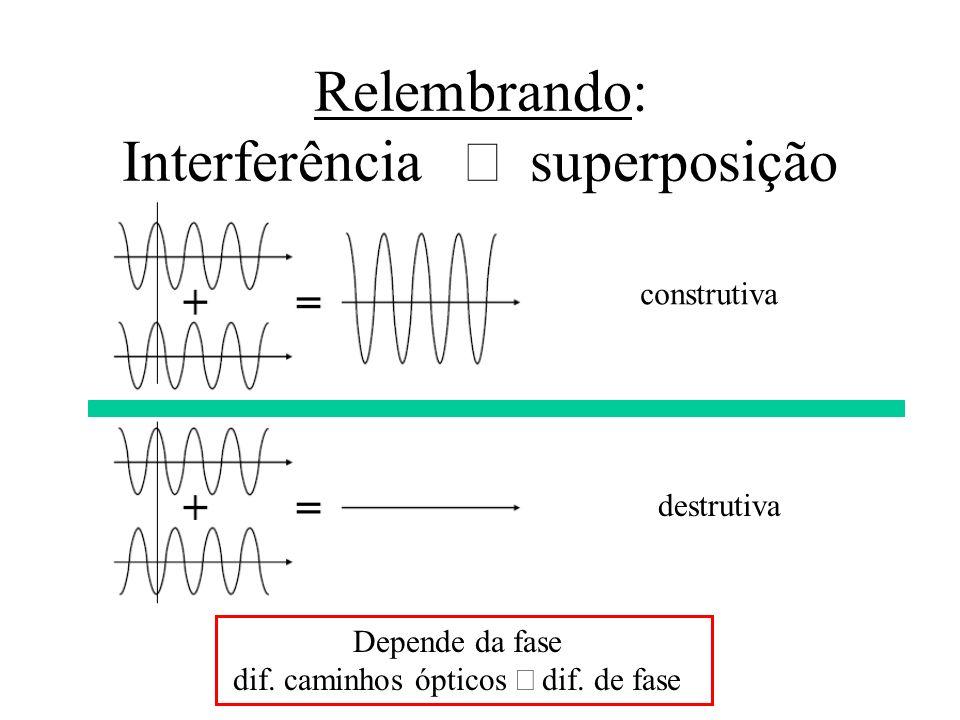 Relembrando: Interferência superposição construtiva destrutiva Depende da fase dif. caminhos ópticos dif. de fase