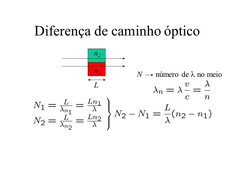 Diferença de caminho óptico n1n1 n2n2 L N número de no meio