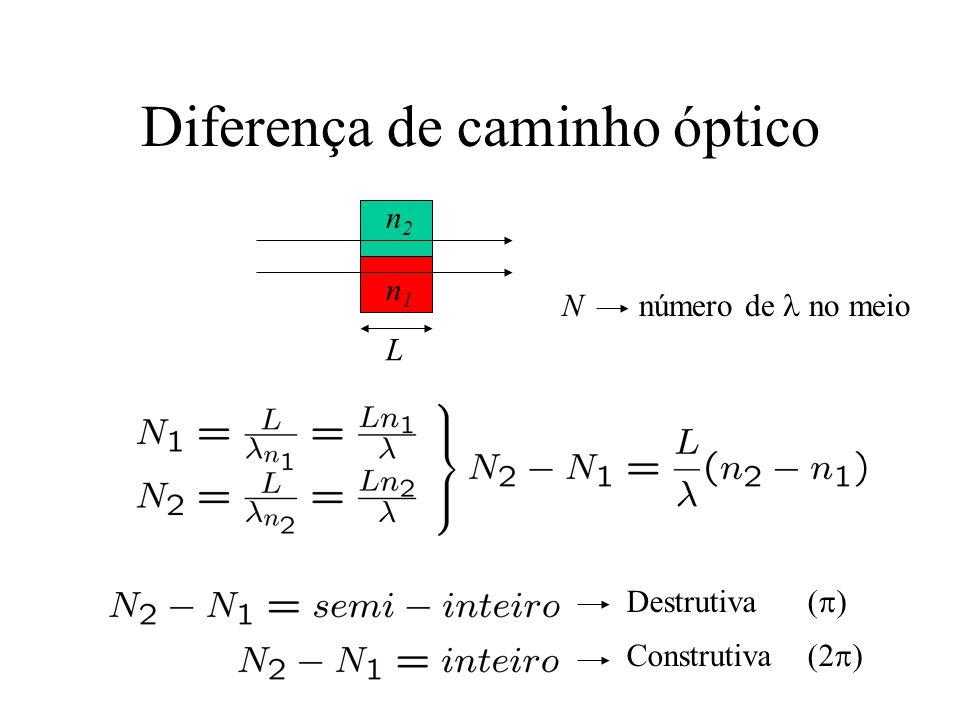 Diferença de caminho óptico n1n1 n2n2 L Destrutiva ( ) Construtiva (2 ) N número de no meio