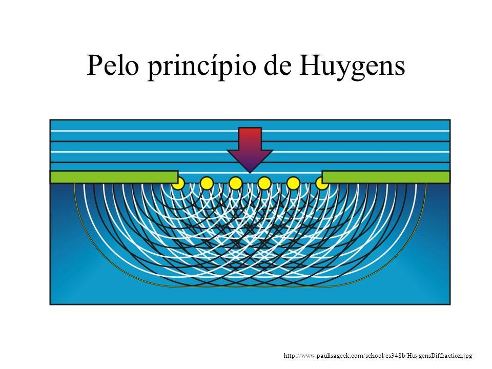 Pelo princípio de Huygens http://www.paulisageek.com/school/cs348b/HuygensDiffraction.jpg