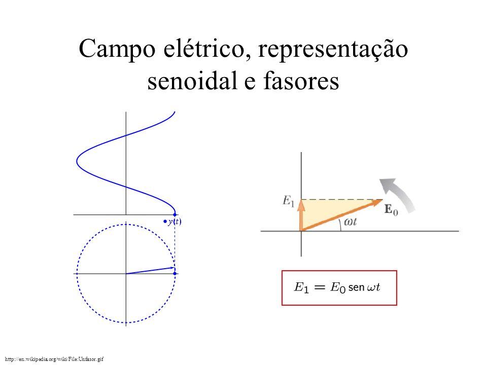 Campo elétrico, representação senoidal e fasores http://en.wikipedia.org/wiki/File:Unfasor.gif