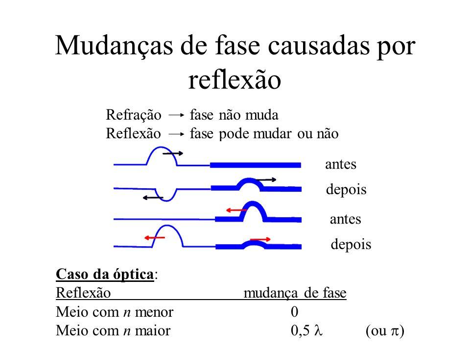 Mudanças de fase causadas por reflexão Refração fase não muda Reflexão fase pode mudar ou não Caso da óptica: Reflexãomudança de fase Meio com n menor