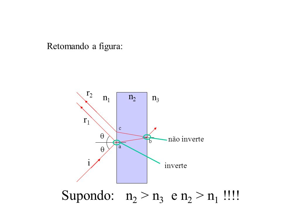n2n2 n1n1 n3n3 a c b i r1r1 r2r2 inverte não inverte Retomando a figura: Supondo: n 2 > n 3 e n 2 > n 1 !!!!