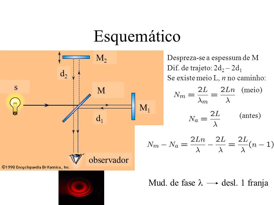 Esquemático s d2d2 d1d1 M M2M2 M1M1 observador Despreza-se a espessura de M Dif. de trajeto: 2d 2 – 2d 1 Se existe meio L, n no caminho: (meio) (antes