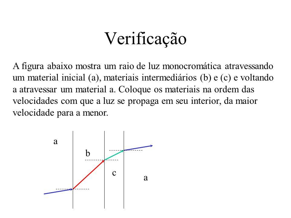 Verificação A figura abaixo mostra um raio de luz monocromática atravessando um material inicial (a), materiais intermediários (b) e (c) e voltando a