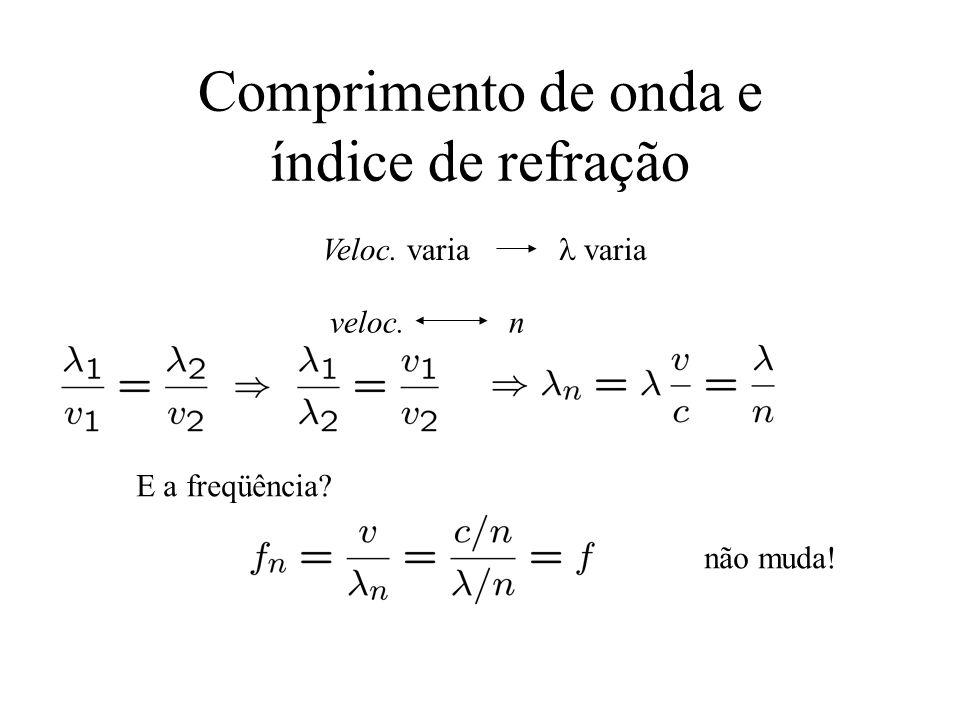 Comprimento de onda e índice de refração Veloc. varia varia veloc. n E a freqüência? não muda!
