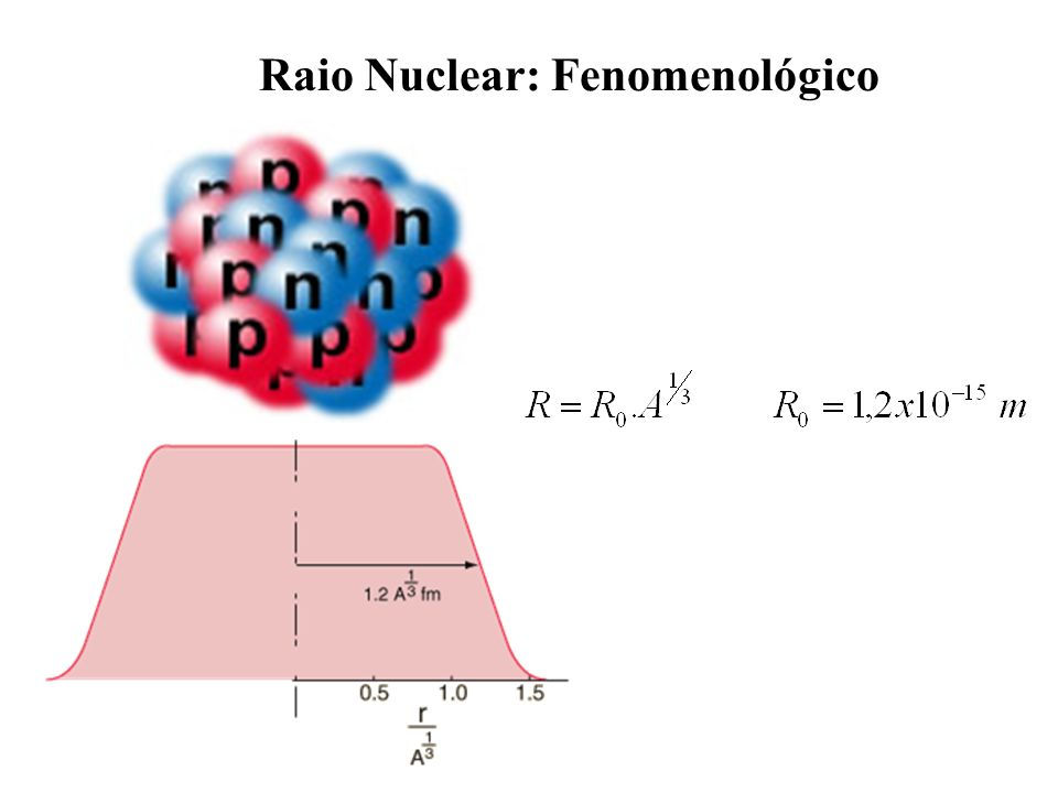 Raio Nuclear: Fenomenológico