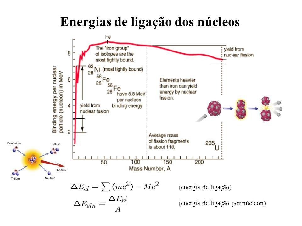Energias de ligação dos núcleos (energia de ligação) (energia de ligação por núcleon)