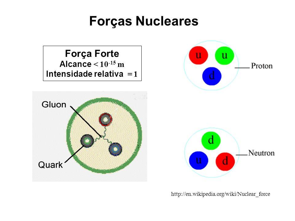 Forças Nucleares Força Forte Alcance < 10 -15 m Intensidade relativa = 1 http://en.wikipedia.org/wiki/Nuclear_force