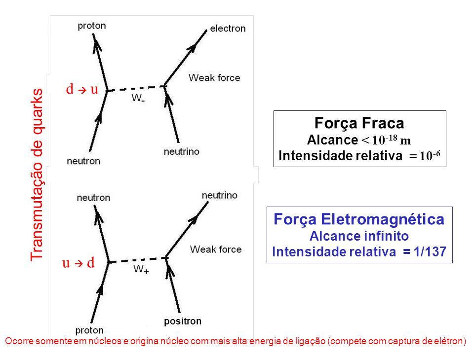 Força Fraca Alcance < 10 -18 m Intensidade relativa = 10 -6 Força Eletromagnética Alcance infinito Intensidade relativa = 1/137 Transmutação de quarks
