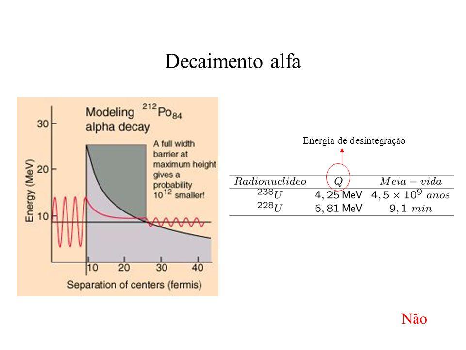 Decaimento alfa Energia de desintegração Não