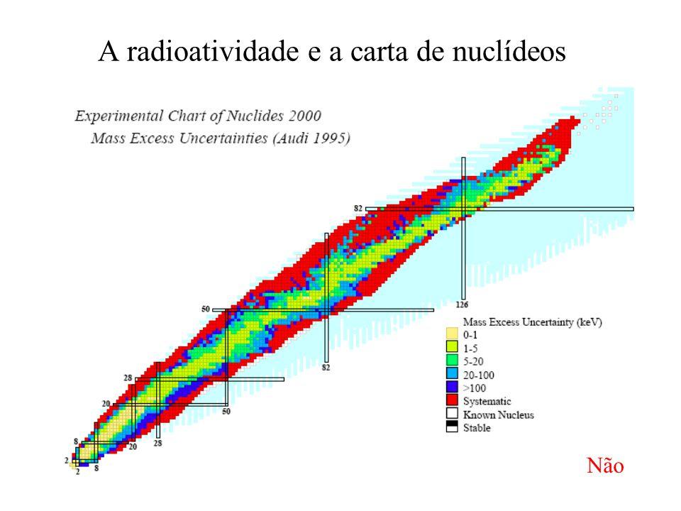 A radioatividade e a carta de nuclídeos Não