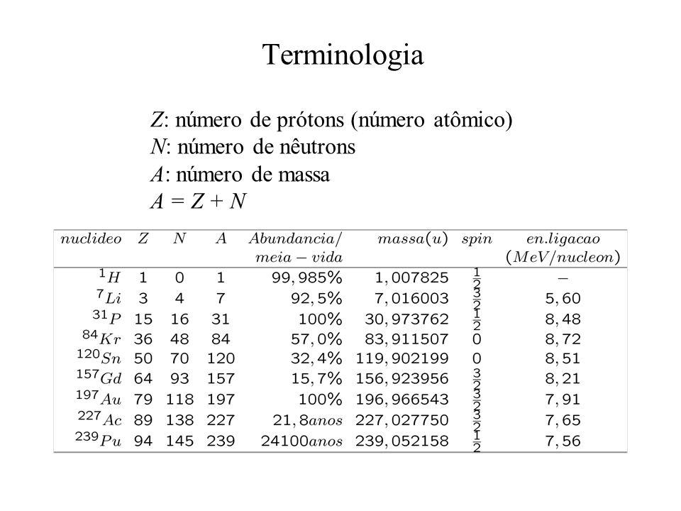 Terminologia Z: número de prótons (número atômico) N: número de nêutrons A: número de massa A = Z + N