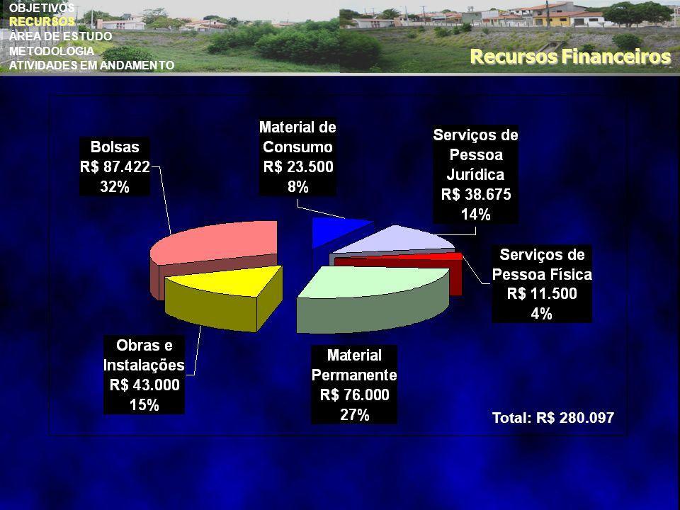 Total: R$ 280.097 OBJETIVOS RECURSOS ÁREA DE ESTUDO METODOLOGIA ATIVIDADES EM ANDAMENTO RECURSOS Recursos Financeiros
