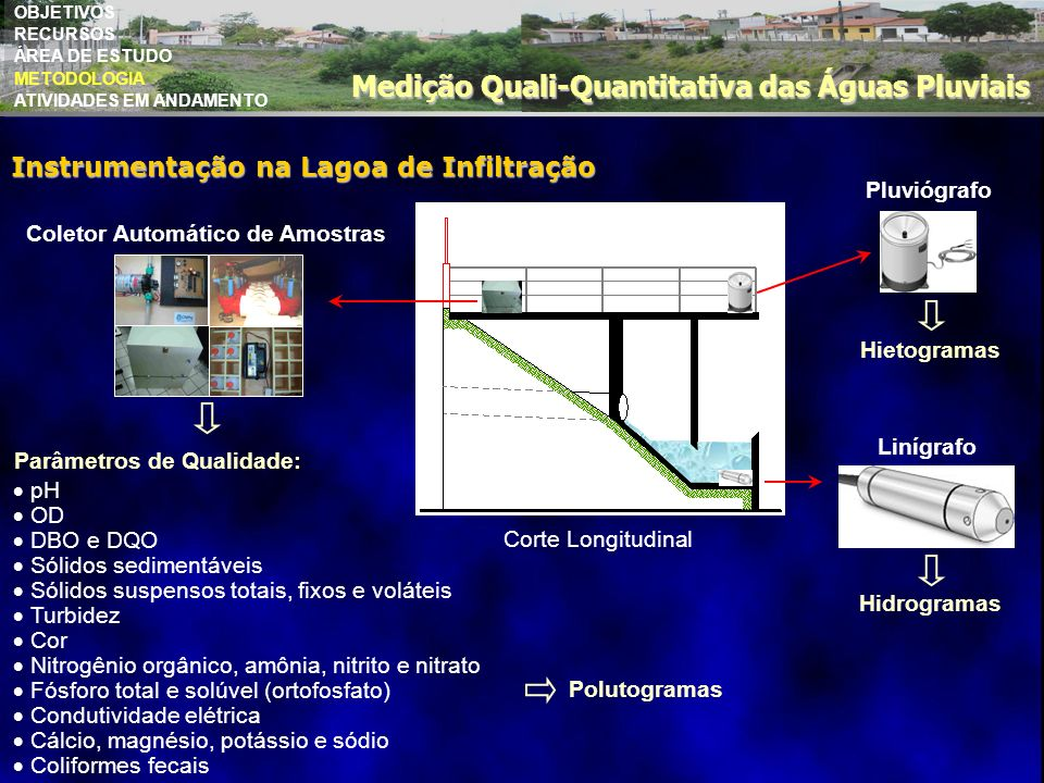 OBJETIVOS RECURSOS ÁREA DE ESTUDO METODOLOGIA ATIVIDADES EM ANDAMENTO Medição Quali-Quantitativa das Águas Pluviais Instrumentação na Lagoa de Infiltr