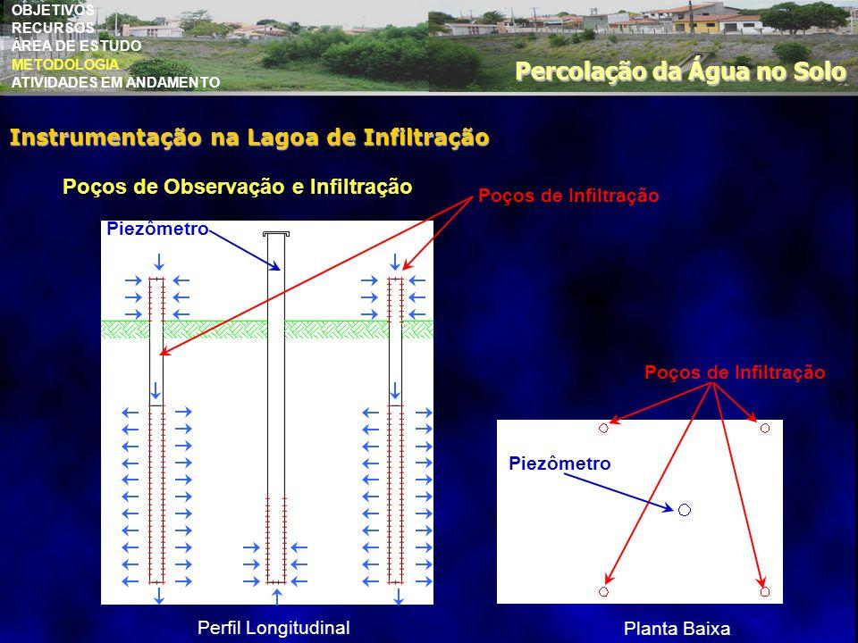 OBJETIVOS RECURSOS ÁREA DE ESTUDO METODOLOGIA ATIVIDADES EM ANDAMENTO Percolação da Água no Solo Perfil Longitudinal Piezômetro Poços de Infiltração P