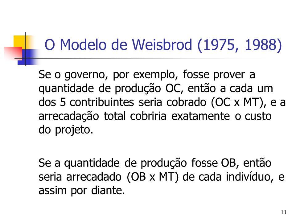 11 O Modelo de Weisbrod (1975, 1988) Se o governo, por exemplo, fosse prover a quantidade de produção OC, então a cada um dos 5 contribuintes seria co