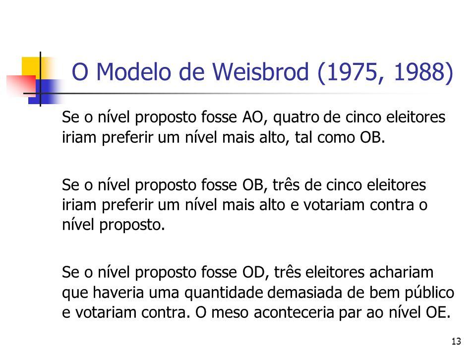 13 O Modelo de Weisbrod (1975, 1988) Se o nível proposto fosse AO, quatro de cinco eleitores iriam preferir um nível mais alto, tal como OB. Se o níve