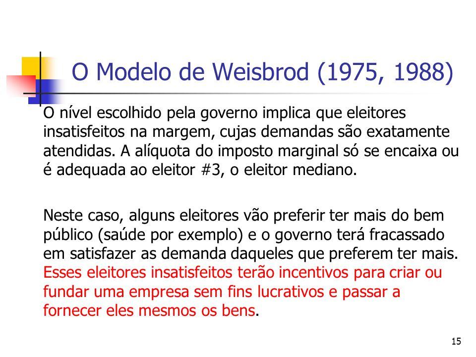 15 O Modelo de Weisbrod (1975, 1988) O nível escolhido pela governo implica que eleitores insatisfeitos na margem, cujas demandas são exatamente atend