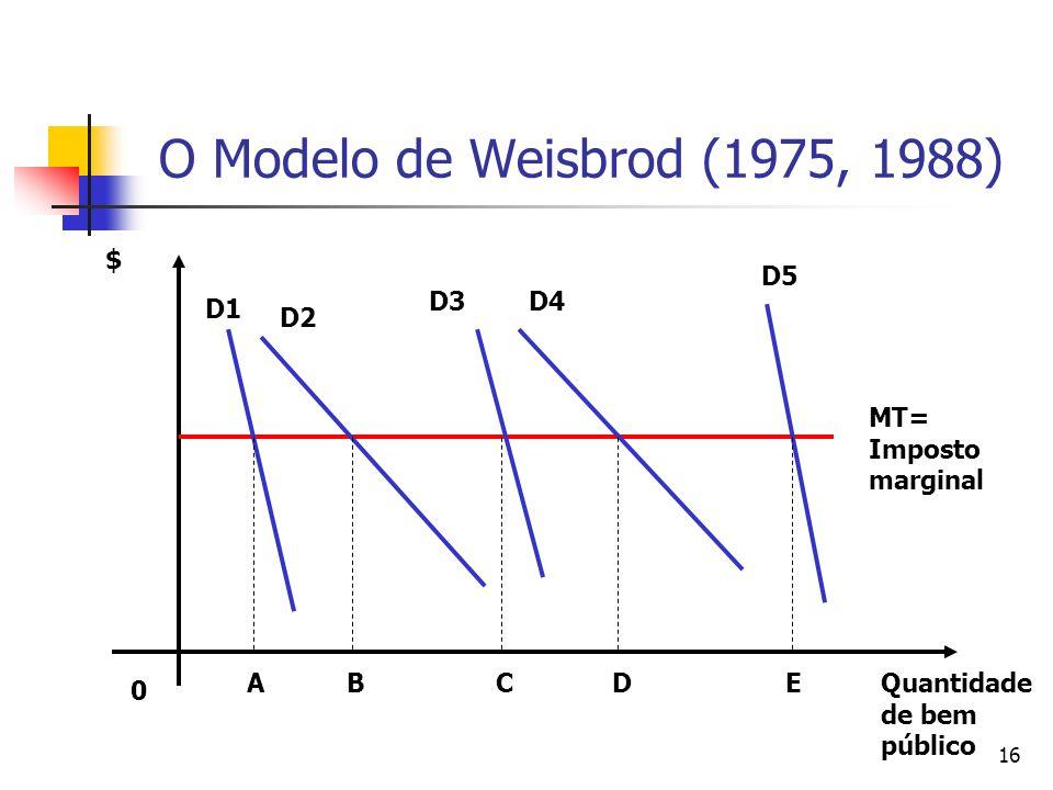 16 O Modelo de Weisbrod (1975, 1988) 0 Quantidade de bem público $ MT= Imposto marginal D1 D2 D3D4 D5 ABDCE