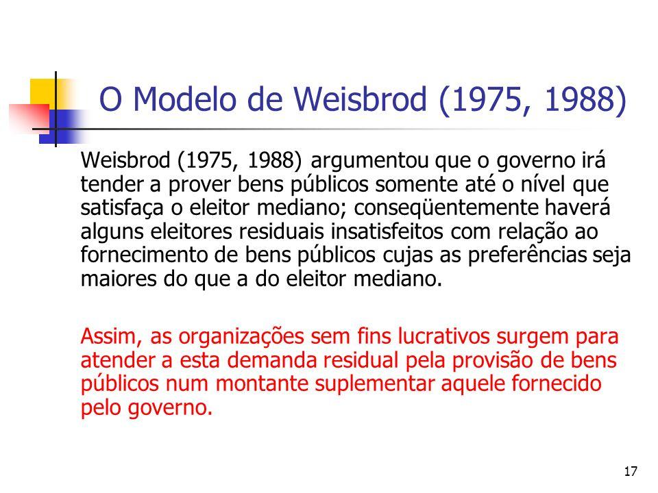17 O Modelo de Weisbrod (1975, 1988) Weisbrod (1975, 1988) argumentou que o governo irá tender a prover bens públicos somente até o nível que satisfaç